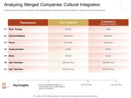 Analyzing Merged Companies Cultural Integration M2346 Ppt Powerpoint Presentation Summary