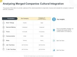 Analyzing Merged Companies Cultural Integration Ppt Powerpoint Presentation Styles