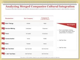 Analyzing Merged Companies Cultural Integration Tolerant Ppt Powerpoint Styles Background