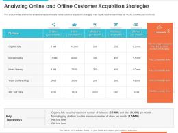 Analyzing Online And Offline Customer Acquisition Media Sharing Ppt Examples