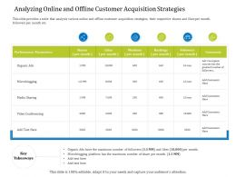 Analyzing Online And Offline Customer Acquisition Strategies Organic Ppt Gallery Shapes