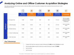 Analyzing Online And Offline Customer Acquisition Strategies Ppt Icon Introduction