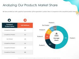 Analyzing Our Products Market Share USD Millions Ppt Powerpoint Presentation Layouts Portrait
