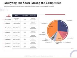Analyzing Our Share Among The Competition Marketing And Business Development Action Plan Ppt Themes