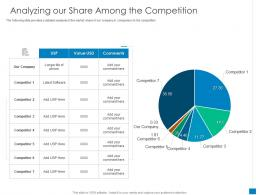 Analyzing Our Share Among The Competition New Business Development And Marketing Strategy Ppt Grid
