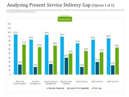 Analyzing Present Service Delivery Gap Management Ppt Summary