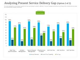 Analyzing Present Service Delivery Gap Service Ppt Summary