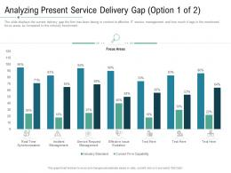 Analyzing Present Service Delivery Gap Technology Service Provider Solutions Ppt Demonstration