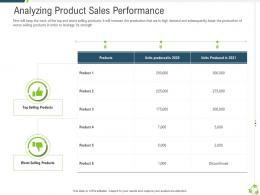 Analyzing Product Sales Performance Company Expansion Through Organic Growth Ppt Graphics