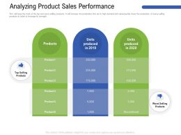 Analyzing Product Sales Performance M3180 Ppt Powerpoint Presentation Infographics Elements