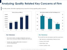 Analyzing Quality Related Key Concerns Of Firm Rise Ppt Powerpoint Presentation Deck