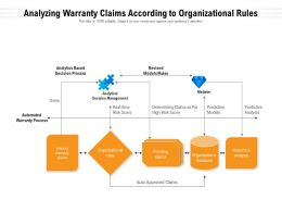 Analyzing Warranty Claims According To Organizational Rules