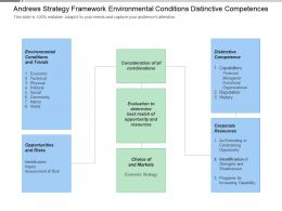 Andrews Strategy Framework Environmental Conditions Distinctive Competences