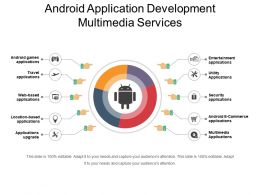 Android Application Development Multimedia Services