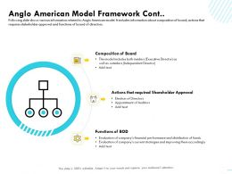 Anglo American Model Framework Cont Election Ppt Powerpoint Presentation Infographic Template Slide