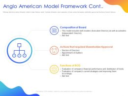 Anglo American Model Framework Cont Ppt Powerpoint Presentation Model Example Topics