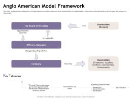 Anglo American Model Framework One Tiered Ppt Powerpoint Presentation Icon Show