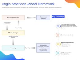 Anglo American Model Framework Ppt Powerpoint Presentation Portfolio Graphics Download