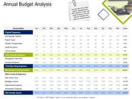 Annual Budget Analysis Commercial Real Estate Property Management Ppt Icon Design