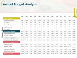 Annual Budget Analysis Expenses M1929 Ppt Powerpoint Presentation Styles Infographics