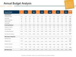 Annual Budget Analysis Real Estate Industry In Us Ppt Powerpoint Presentation Model Inspiration