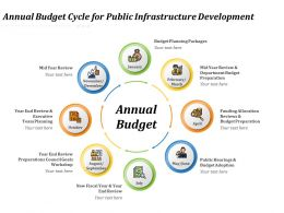 Annual Budget Cycle For Public Infrastructure Development