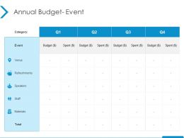 Annual Budget Event Budget Ppt Powerpoint Presentation Gallery Outfit