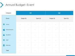 Annual Budget Event Materials Ppt Powerpoint Presentation Professional Example