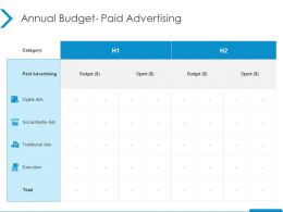 Annual Budget Paid Advertising Social Media Ppt Powerpoint Presentation Ideas Guide