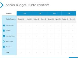 Annual Budget Public Relations Execution Ppt Powerpoint Presentation Inspiration Example File
