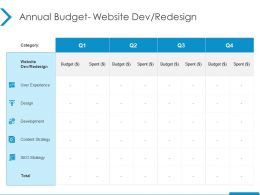 Annual Budget Website Dev Redesign Development Ppt Powerpoint Presentation Infographic