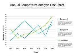 Annual Competitive Analysis Line Chart