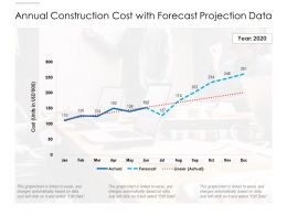 Annual Construction Cost With Forecast Projection Data