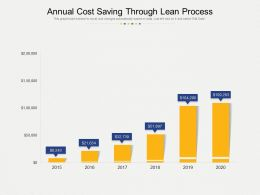 Annual Cost Saving Through Lean Process