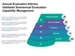 Annual Evaluation Informs Validated Semiannual Evaluation Capability Management