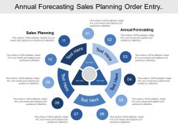 Annual Forecasting Sales Planning Order Entry Manufacturing Scheduling