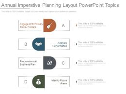 Annual Imperative Planning Layout Powerpoint Topics