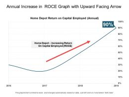 Annual Increase In Roce Graph With Upward Facing Arrow