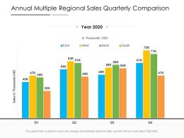 Annual Multiple Regional Sales Quarterly Comparison