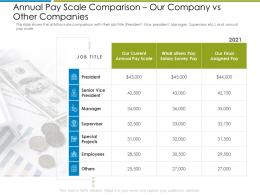 Annual Pay Scale Comparison Increase Employee Churn Rate It Industry Ppt Gallery Sample