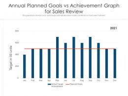 Annual Planned Goals Vs Achievement Graph For Sales Review