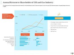 Annual Returns To Shareholder Of Oil And Gas Industry Marketing Production Ppt Microsoft