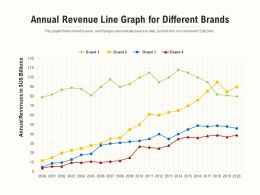 Annual Revenue Line Graph For Different Brands