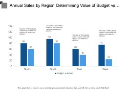 Annual Sales By Region Determining Value Of Budget Vs Actual With Respective Gains And Differences