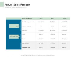 Annual Sales Forecast Costs Ppt Powerpoint Presentation File Deck