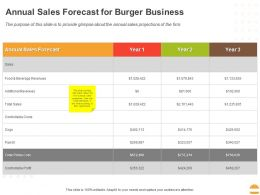 Annual Sales Forecast For Burger Business Ppt Powerpoint Presentation Layouts Slide