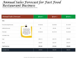 Annual Sales Forecast For Fast Food Restaurant Business Ppt Powerpoint Template