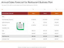 Annual Sales Forecast For Restaurant Busrestaurant Business Plan Restaurant Business Plan Ppt Slide