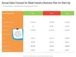 Annual Sales Forecast For Retail Industry Business Plan For Start Up Ppt Sample