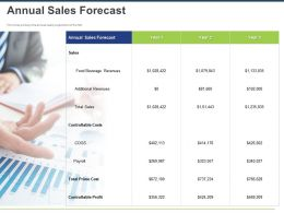 Annual Sales Forecast Ppt Powerpoint Presentation Layouts Graphics